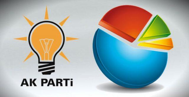 AK Parti'den yerel seçim anketi: Garanti aday yok