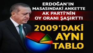 AK Parti'nin oy oranı şaşırttı! 2009 yerel seçimlerini hatırlatan tablo