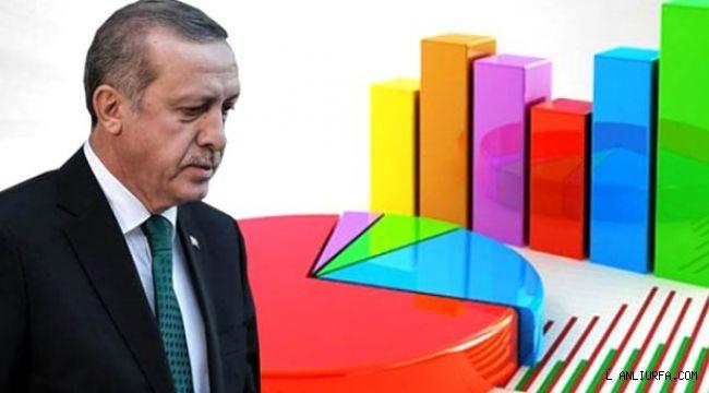 AK Parti'ye anket şoku!