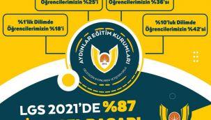 LGS 2021'DE DE ZİRVE YİNE AYDINLAR EĞİTİM KURUMLARININ